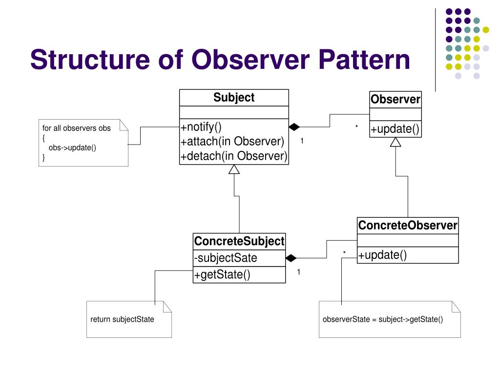 Structure of Observer Pattern