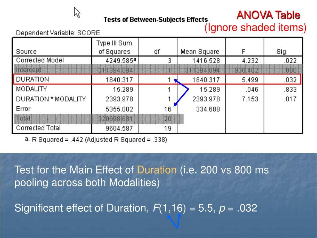 analysis of variance anova pdf