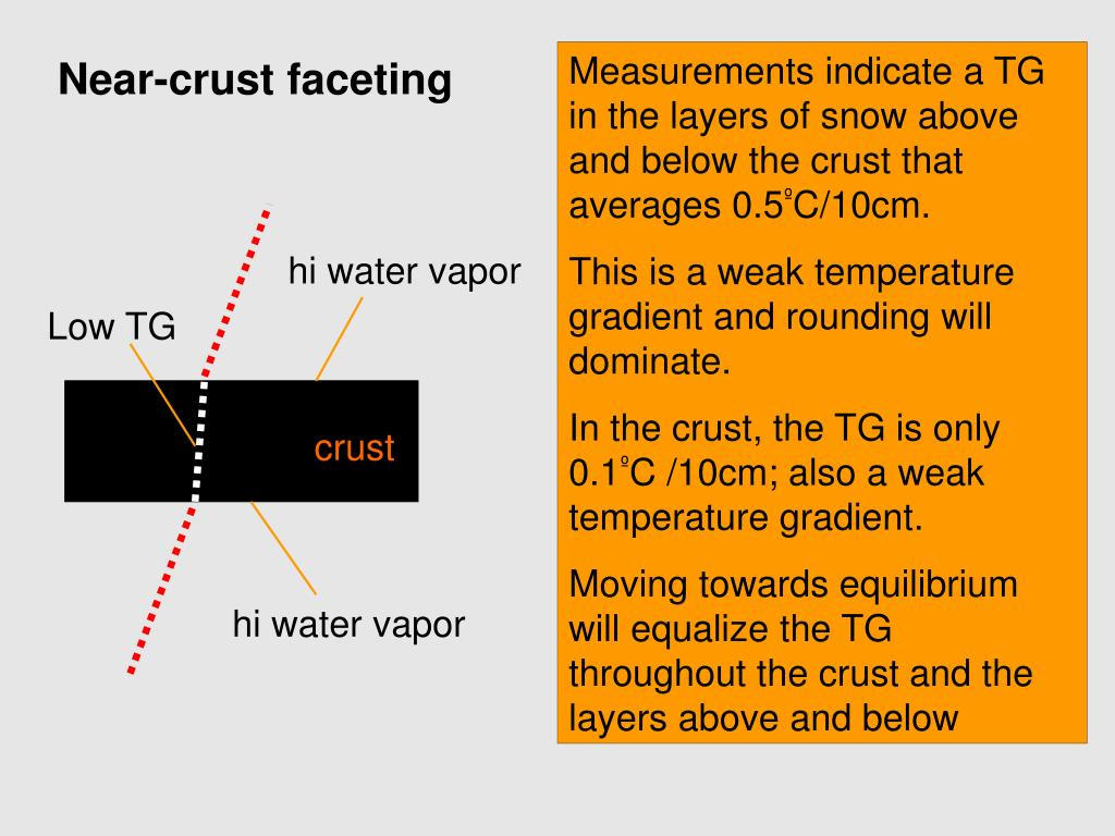 Measurements indicate a TG in the layers of snow above and below the crust that averages 0.5