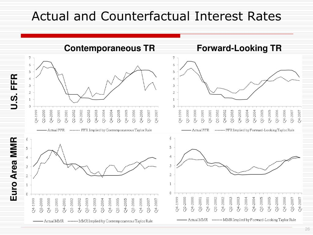 Actual and Counterfactual Interest Rates