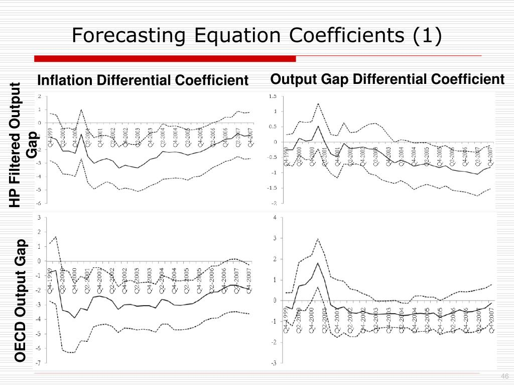 Forecasting Equation Coefficients (1)