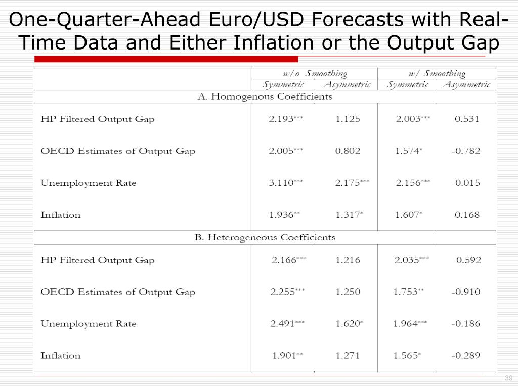 One-Quarter-Ahead Euro/USD Forecasts with Real-Time Data and Either Inflation or the Output Gap