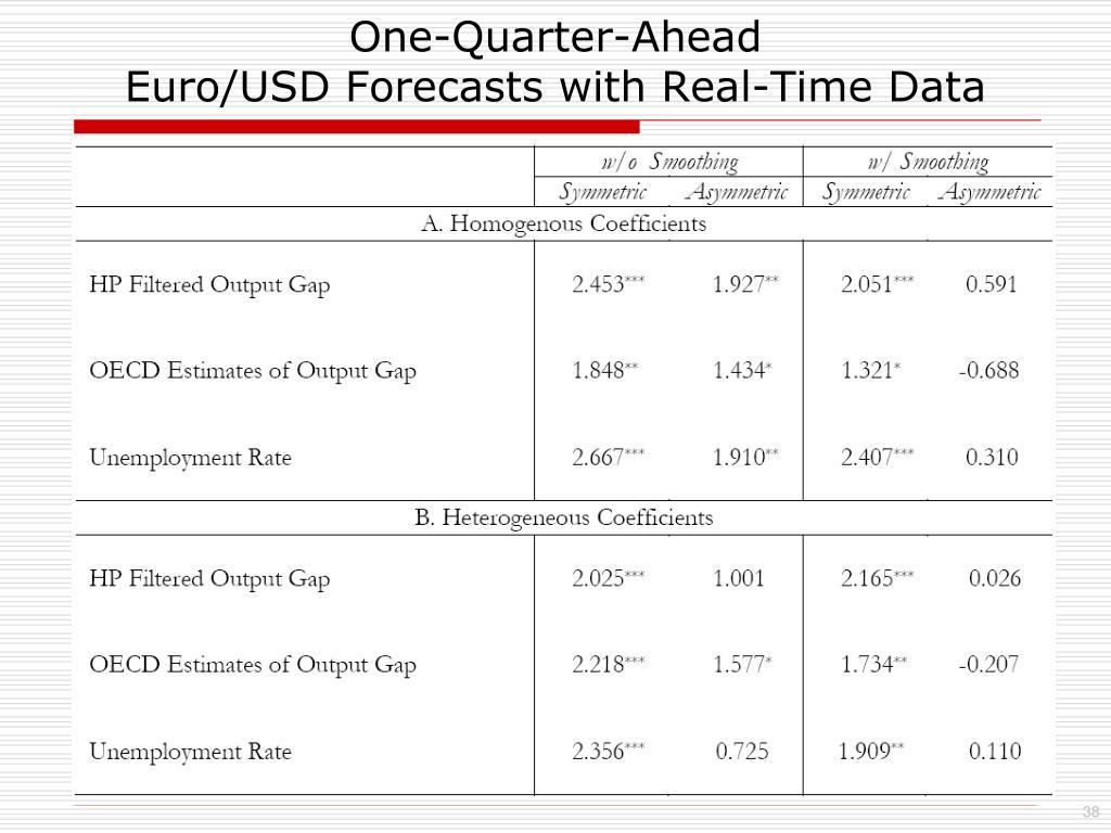 One-Quarter-Ahead