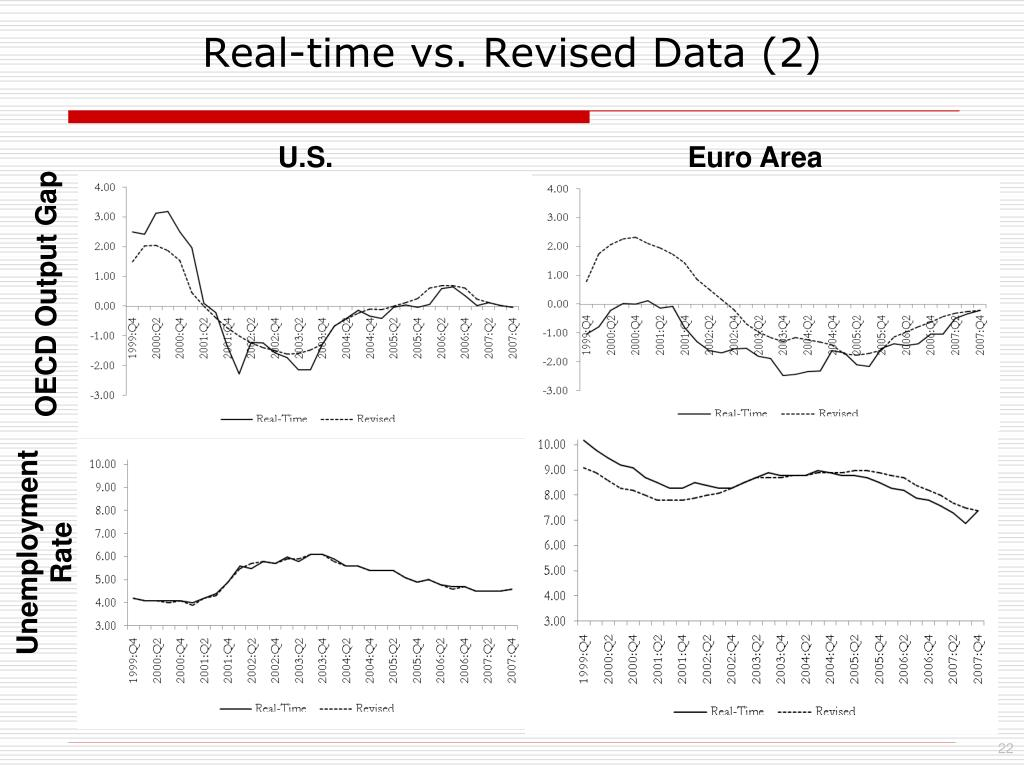 Real-time vs. Revised Data (2)