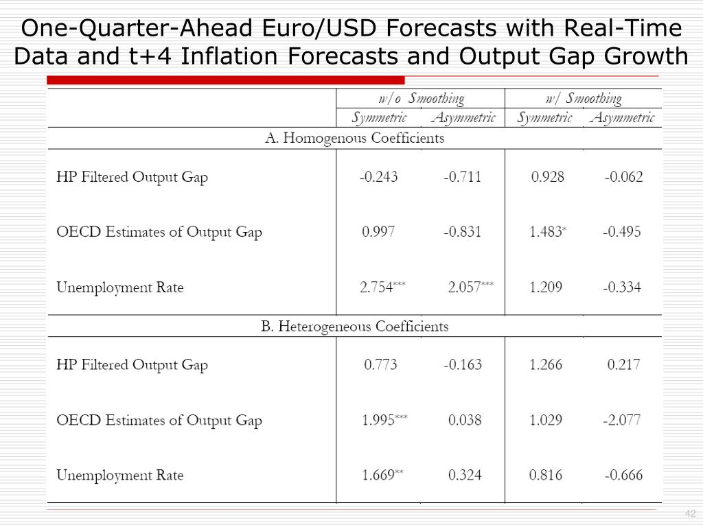 One-Quarter-Ahead Euro/USD Forecasts with Real-Time Data and t+4 Inflation Forecasts and Output Gap Growth