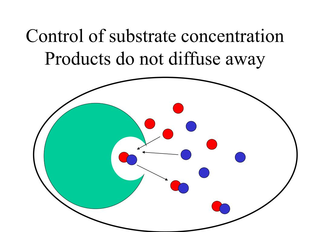 Control of substrate concentration