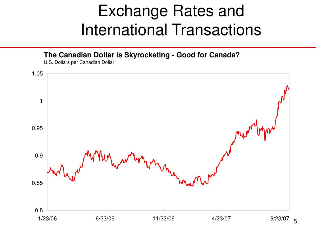 Exchange Rates and