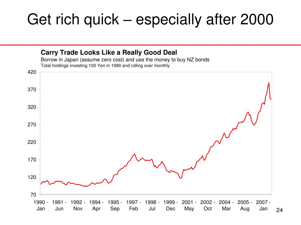 Get rich quick – especially after 2000