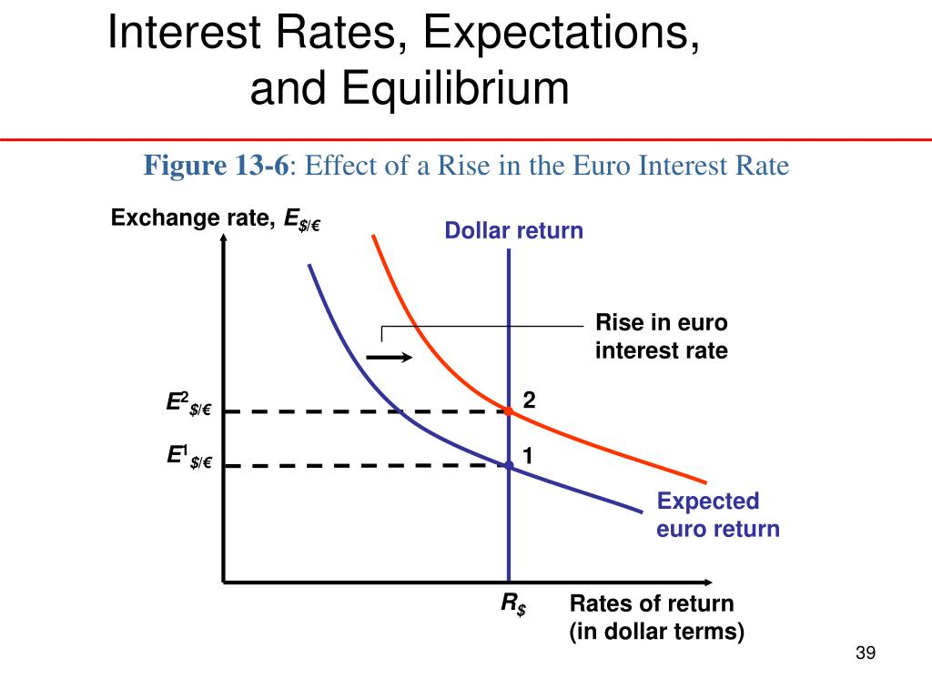 Interest Rates, Expectations,