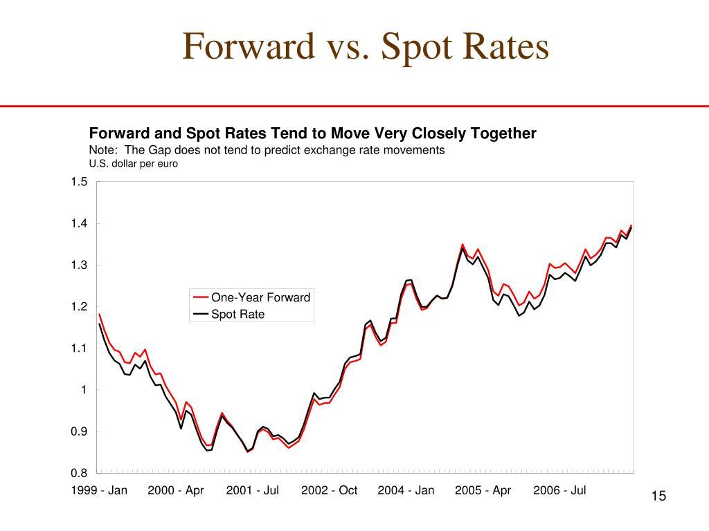Forward vs. Spot Rates