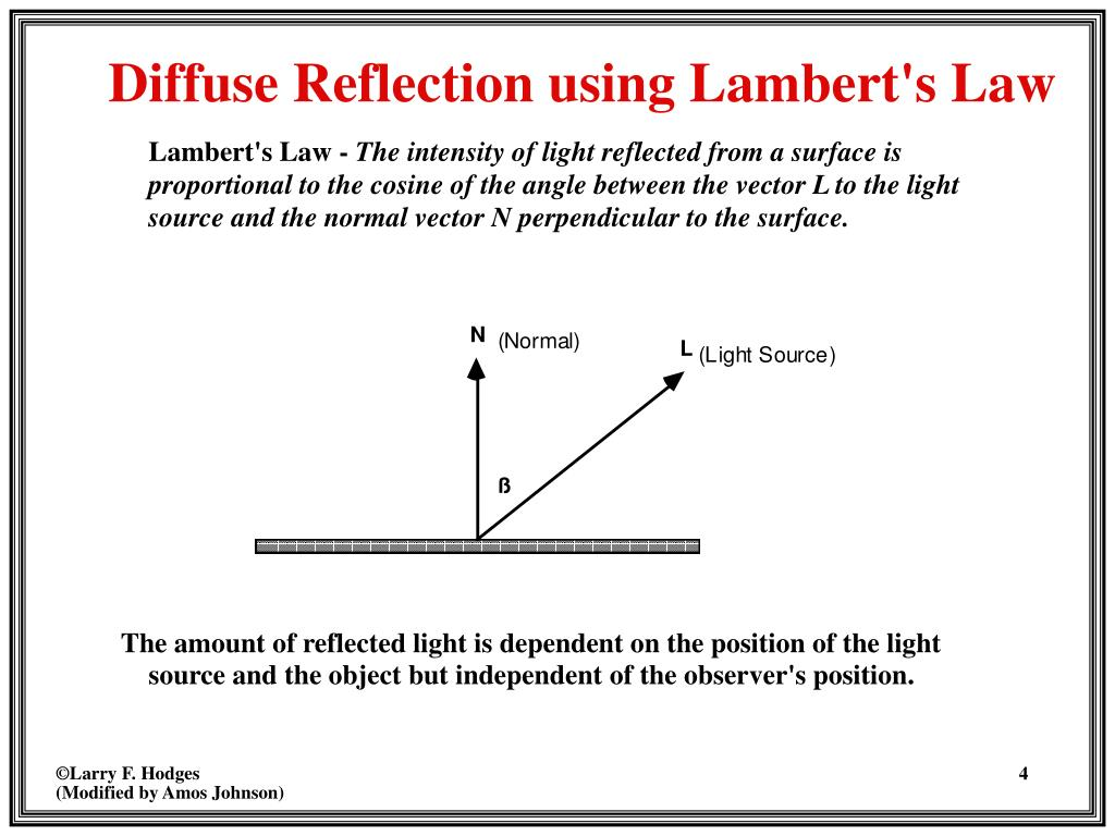 Lambert's Law -
