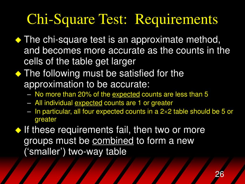 Chi-Square Test:  Requirements