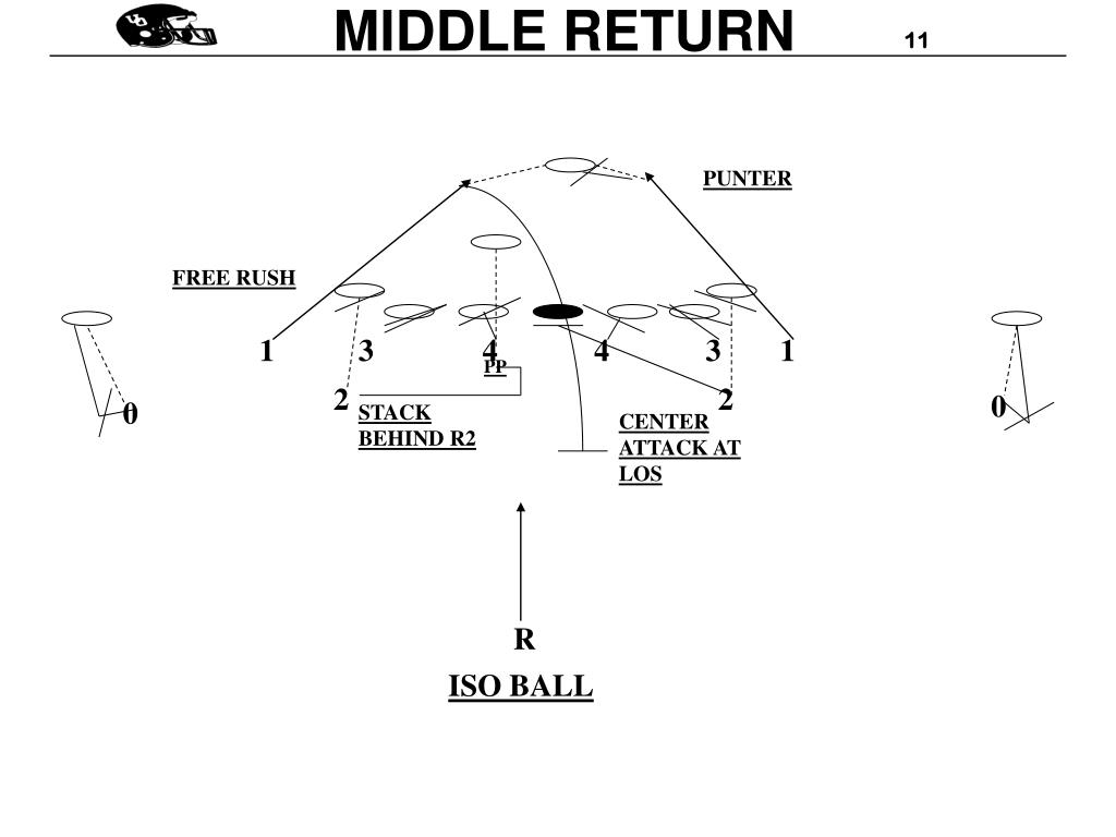 MIDDLE RETURN