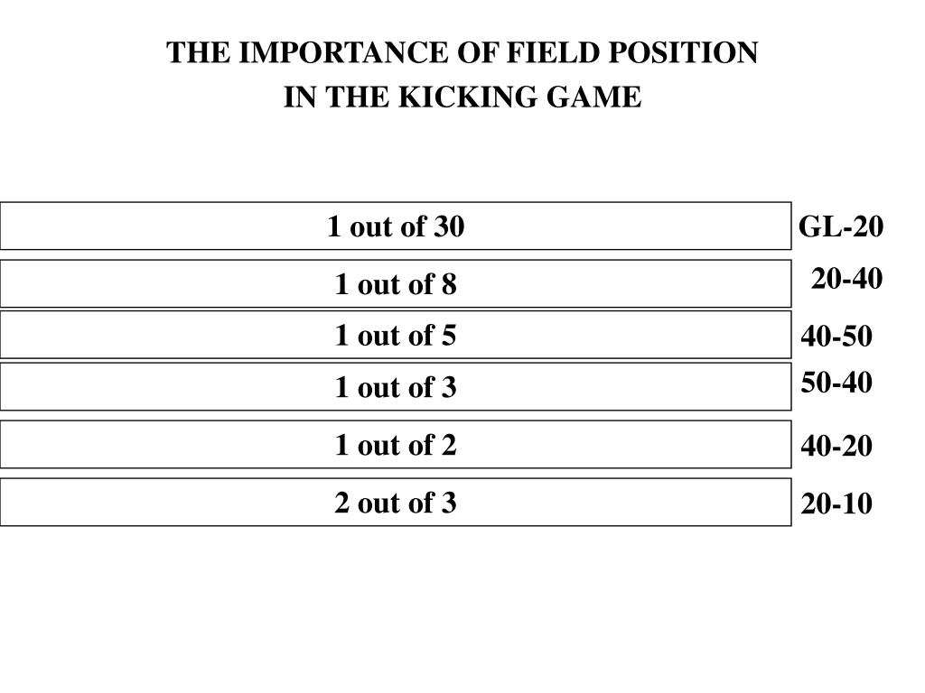 THE IMPORTANCE OF FIELD POSITION