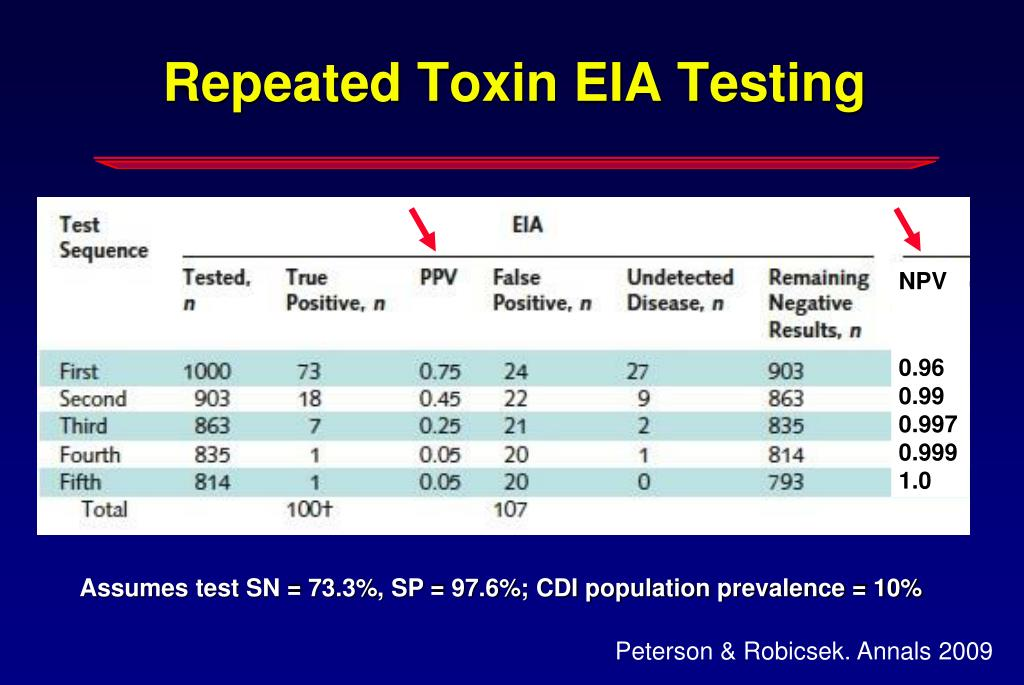 Repeated Toxin EIA Testing