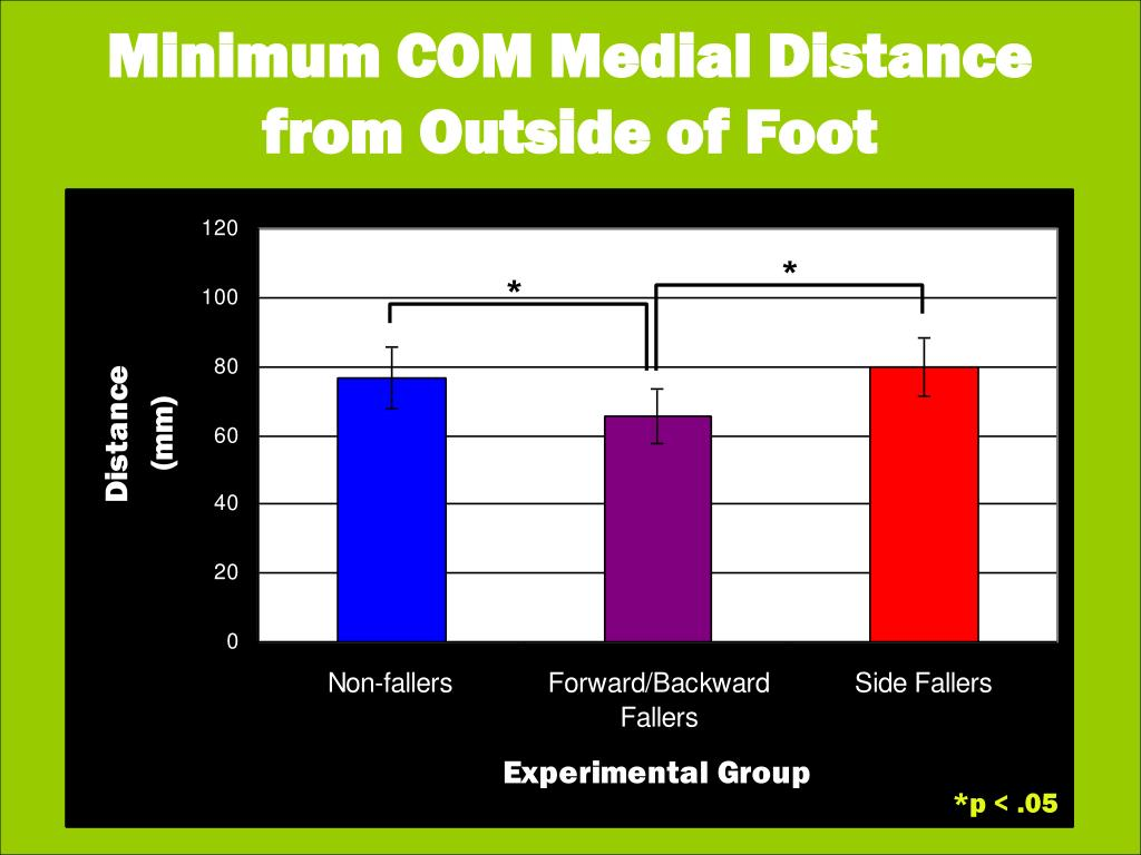 Minimum COM Medial Distance from Outside of Foot