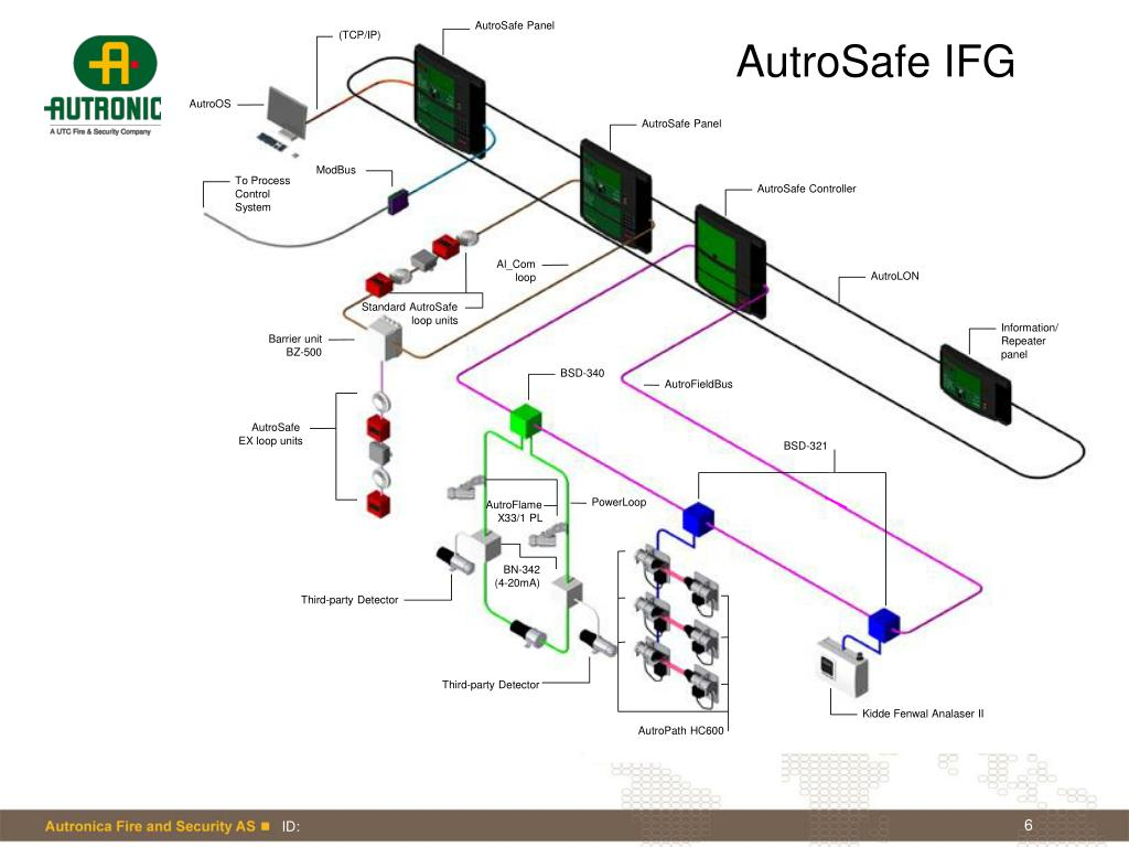 AutroSafe Panel