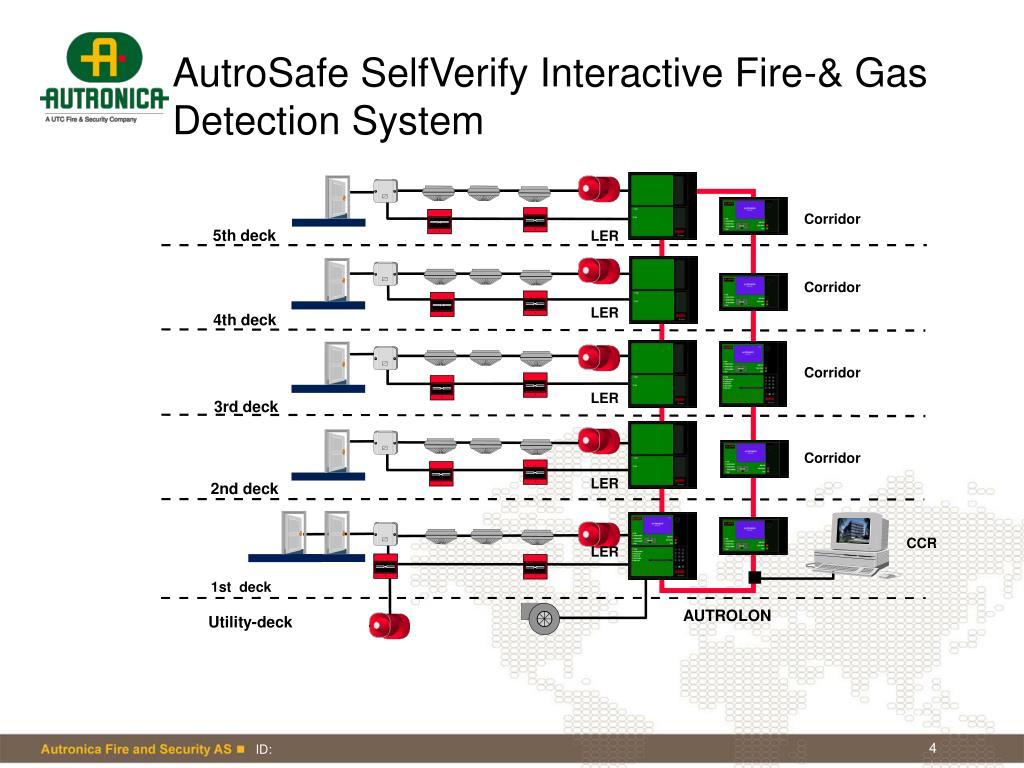 AutroSafe SelfVerify Interactive Fire-& Gas Detection System