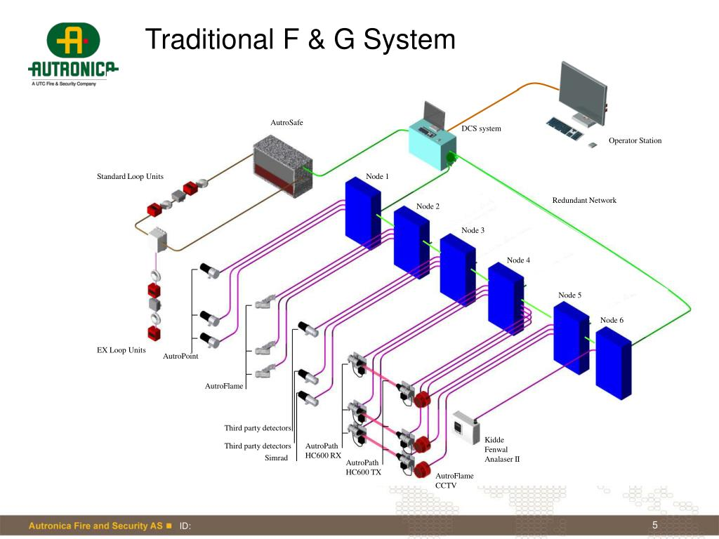 Traditional F & G System