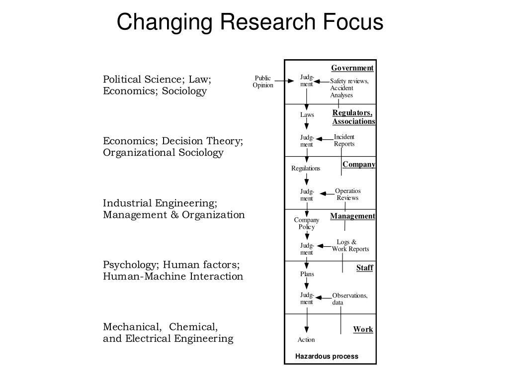 Changing Research Focus