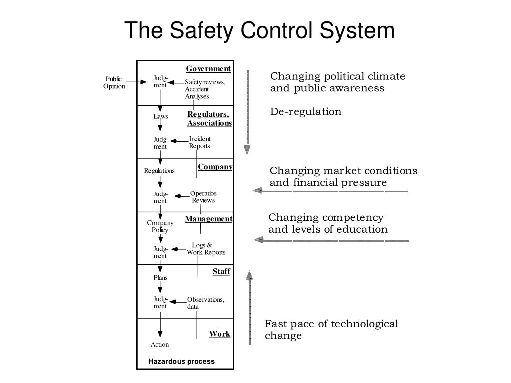 The Safety Control System