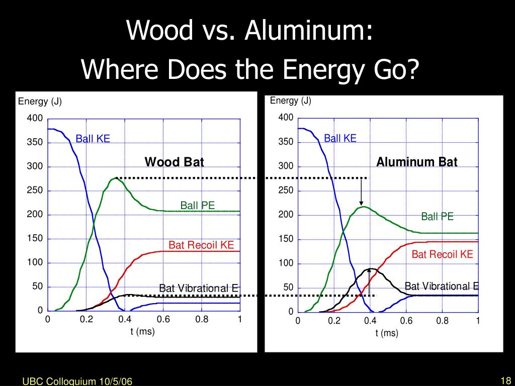 Wood vs. Aluminum: