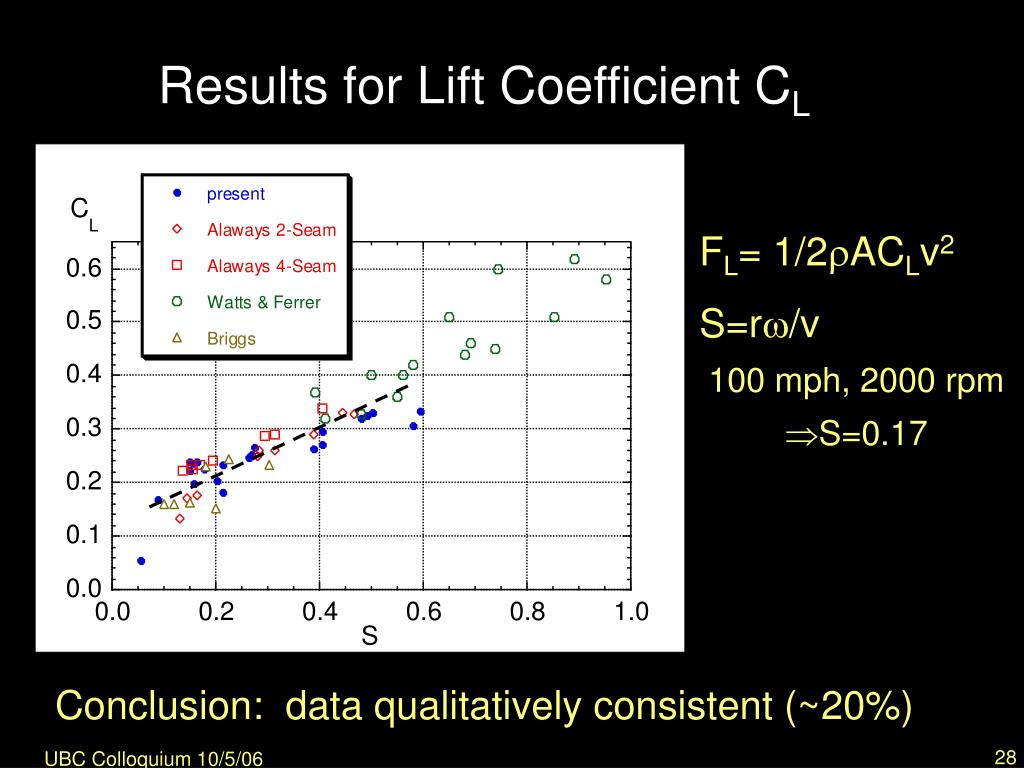 Results for Lift Coefficient C