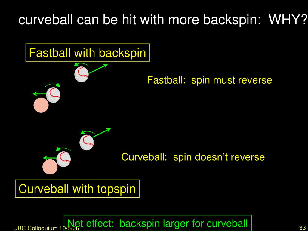 Fastball with backspin