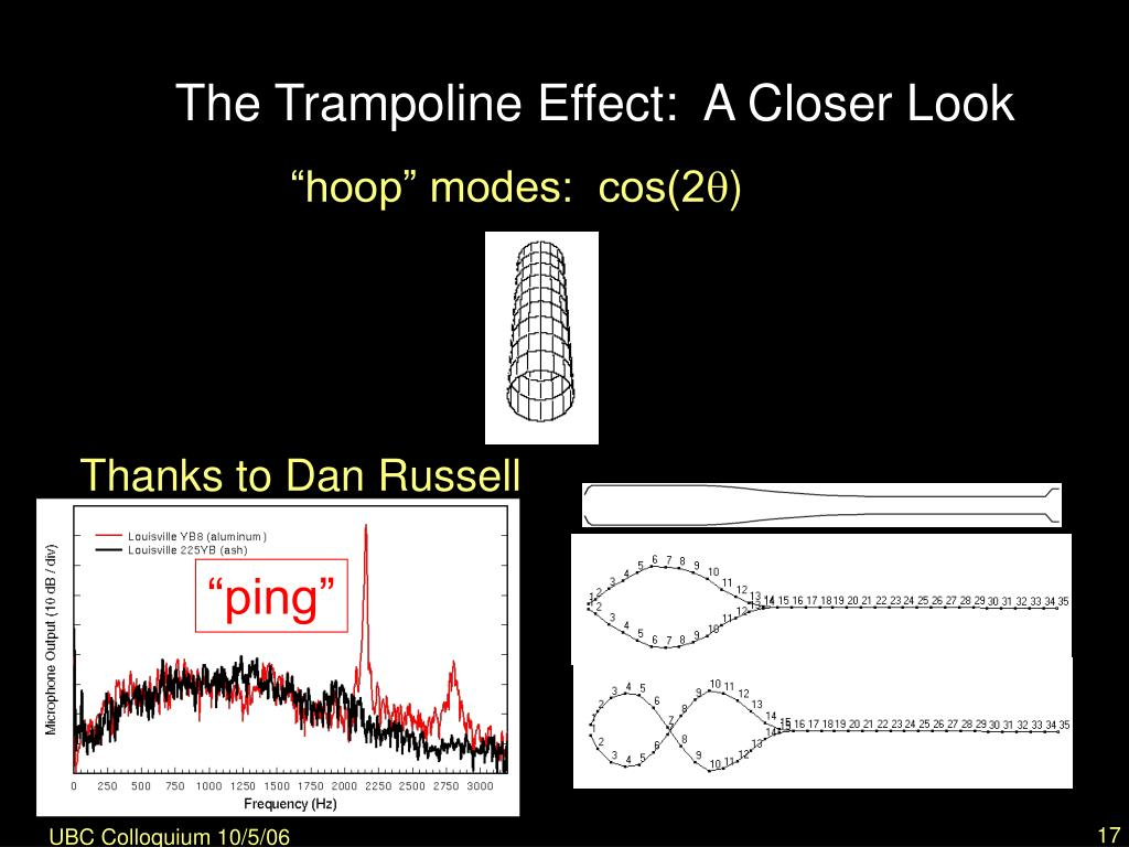 The Trampoline Effect:  A Closer Look