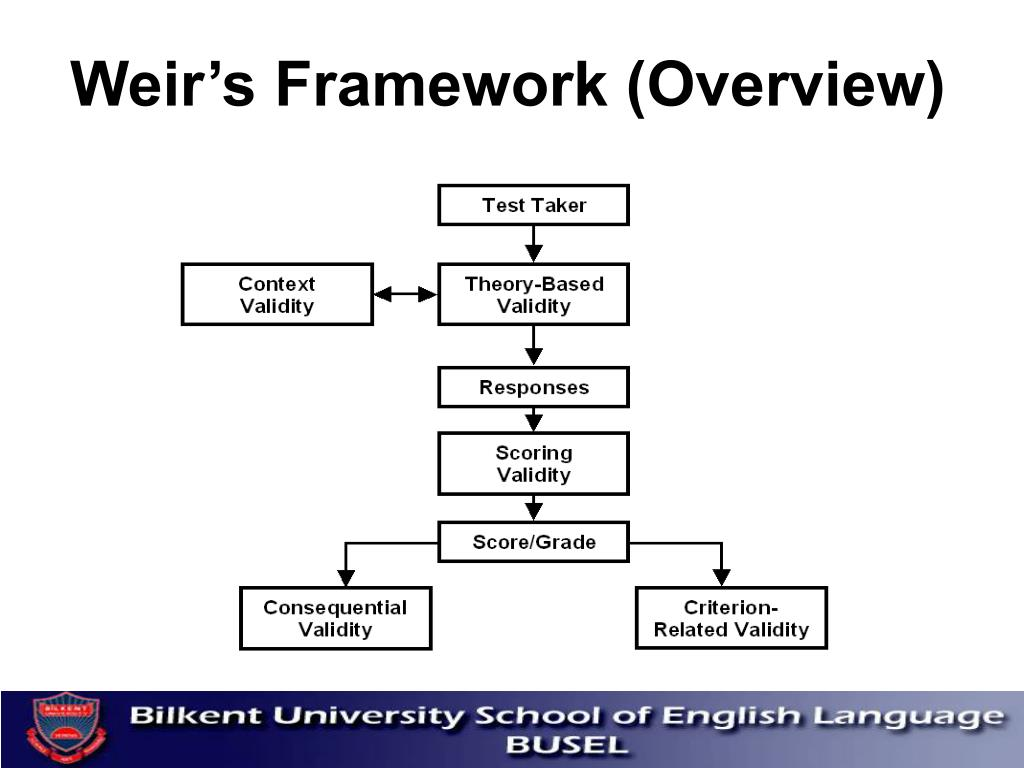 Weir's Framework (Overview)