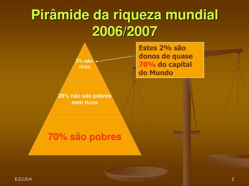 Pirâmide da riqueza mundial