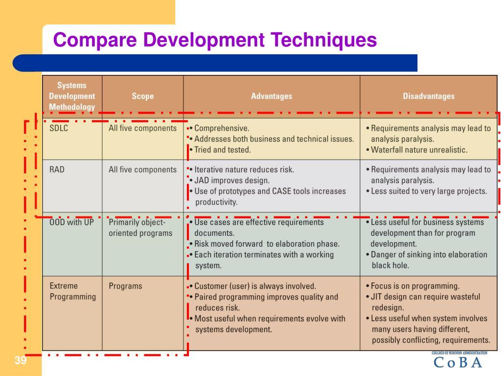 Compare Development Techniques