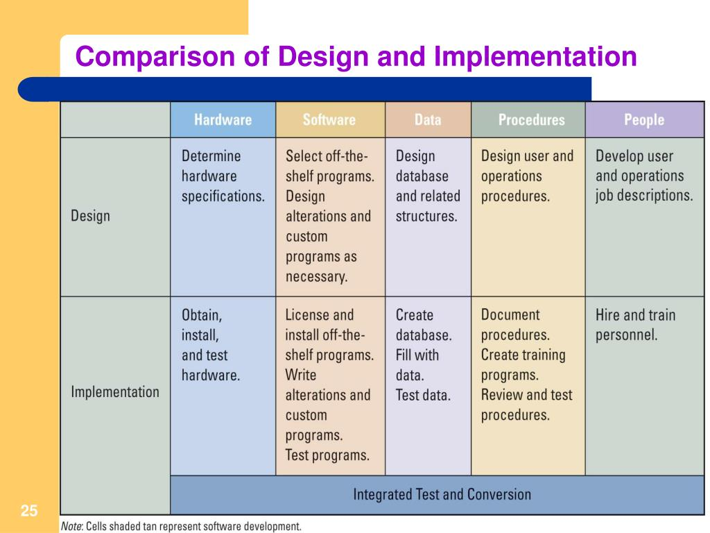Comparison of Design and Implementation