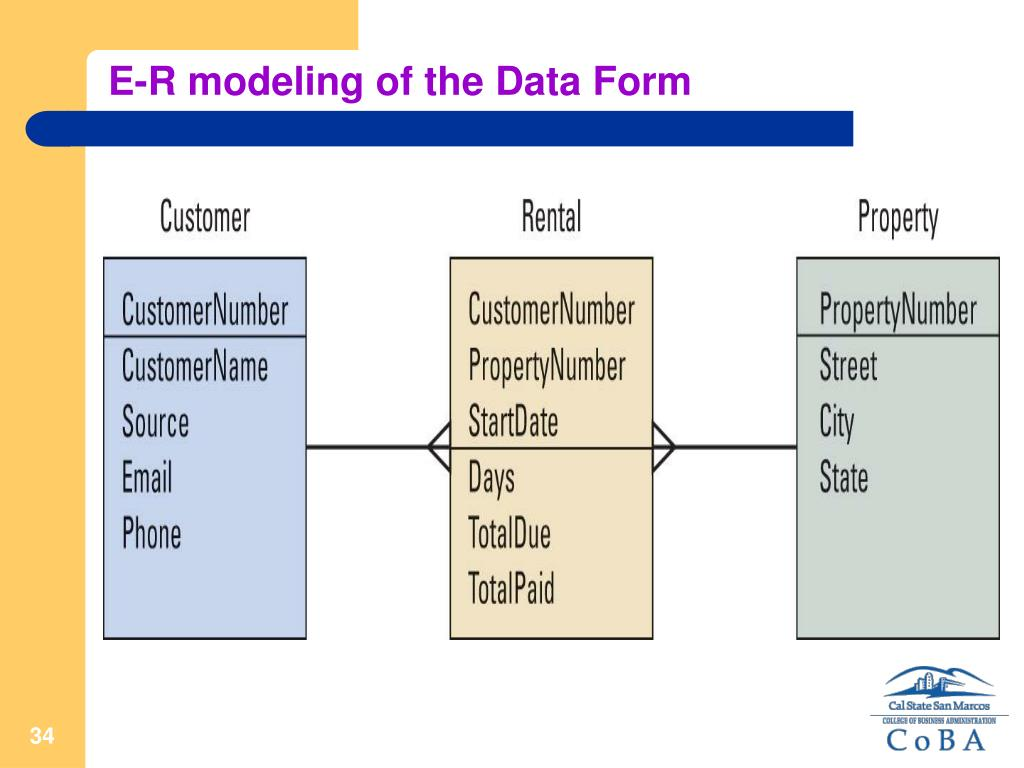 E-R modeling of the Data Form