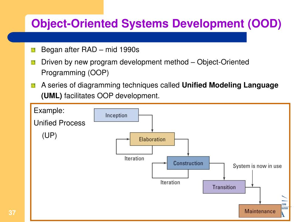 Object-Oriented Systems Development (OOD)