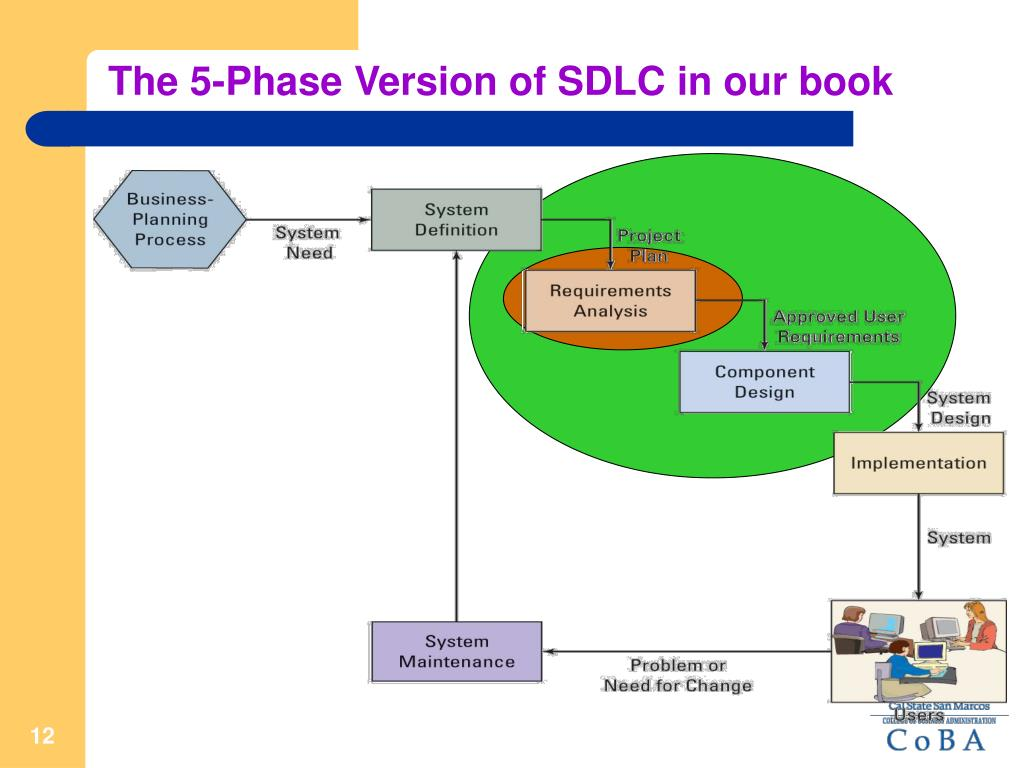 The 5-Phase Version of SDLC in our book