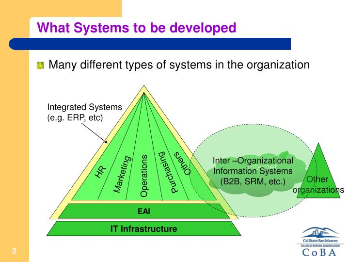 What systems to be developed