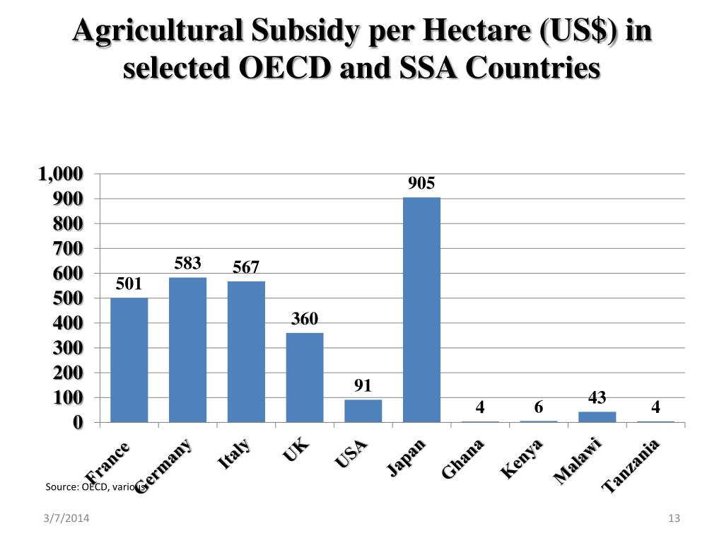 Agricultural Subsidy per Hectare (US$) in selected OECD and SSA Countries