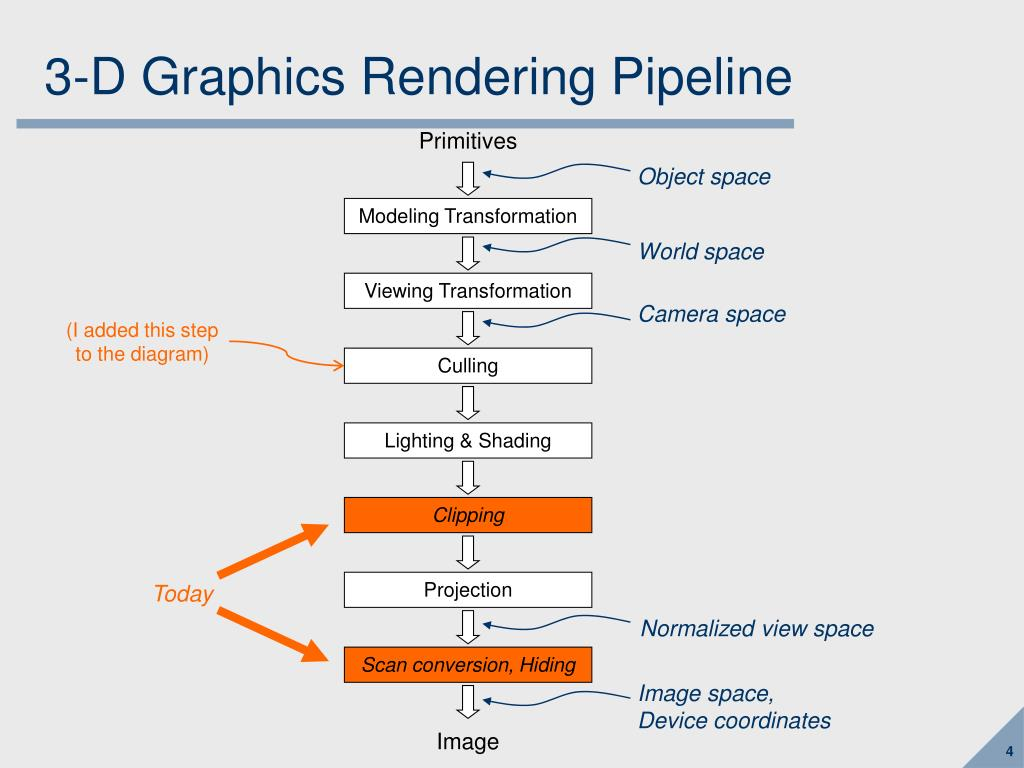 3-D Graphics Rendering Pipeline