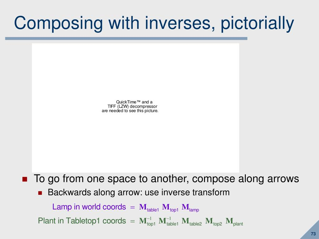Composing with inverses, pictorially