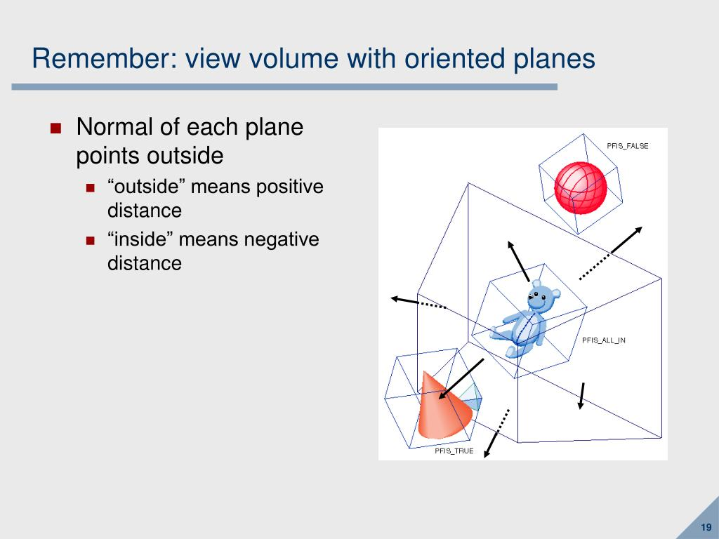 Remember: view volume with oriented planes