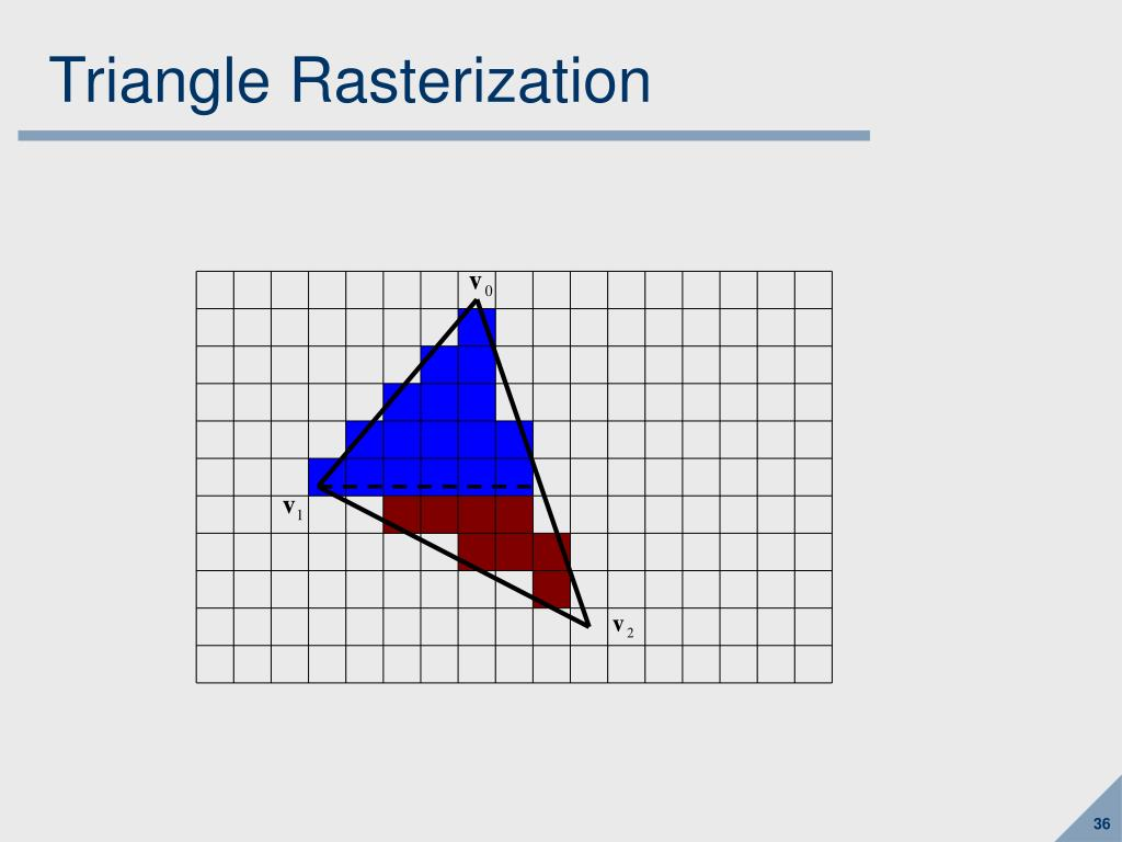 Triangle Rasterization