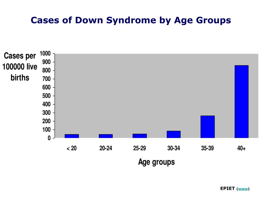 Cases of Down Syndrome by Age Groups