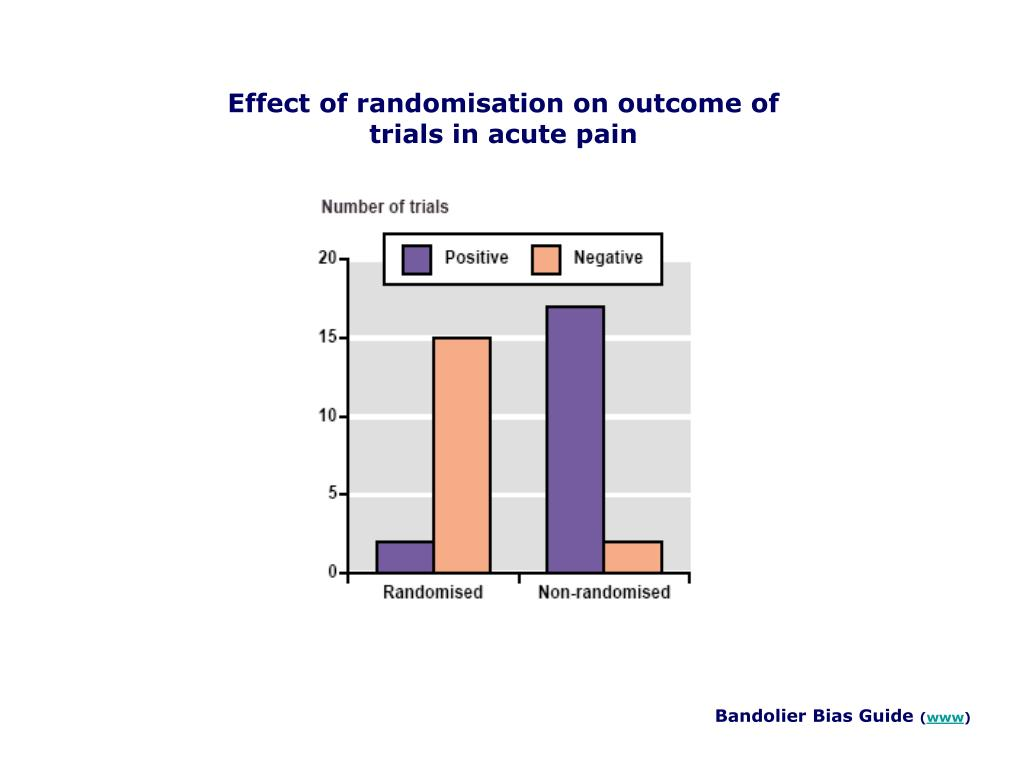 Effect of randomisation on outcome of trials in acute pain