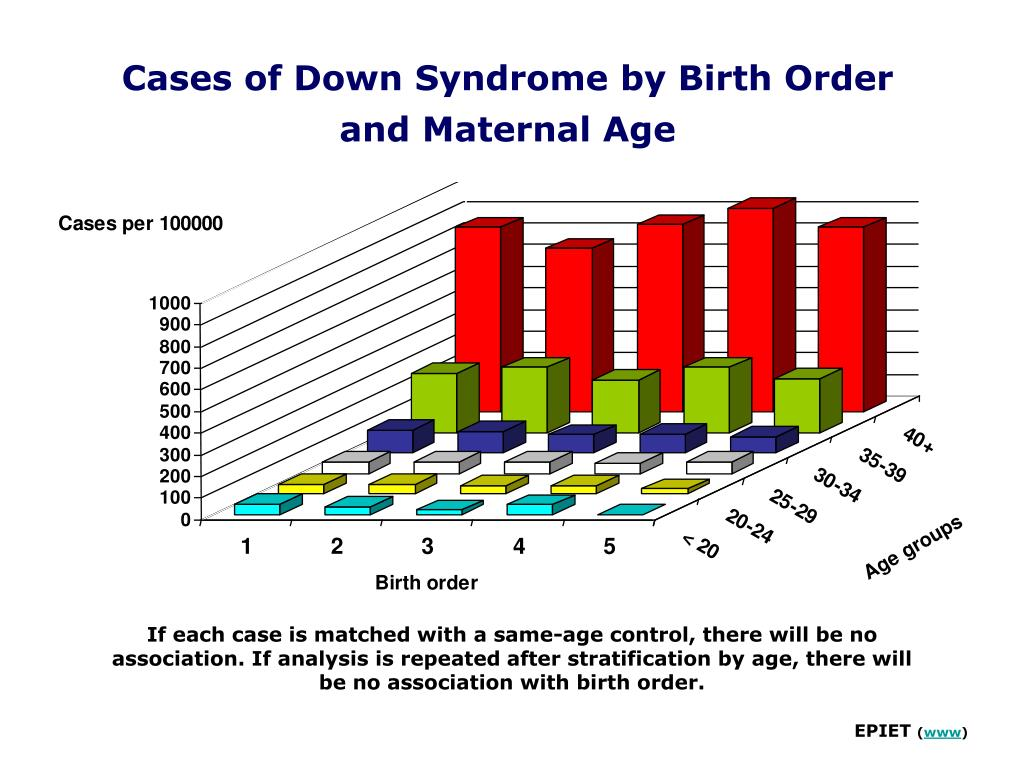 Cases of Down Syndrome by Birth Order