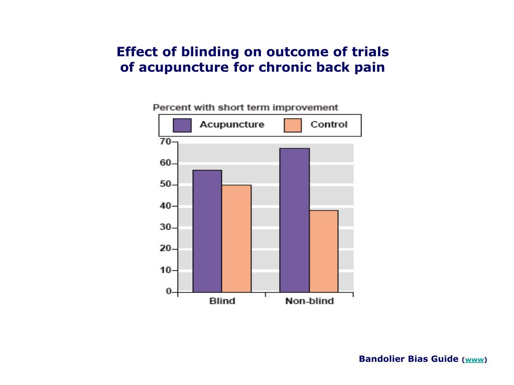 Effect of blinding on outcome of trials of acupuncture for chronic back pain