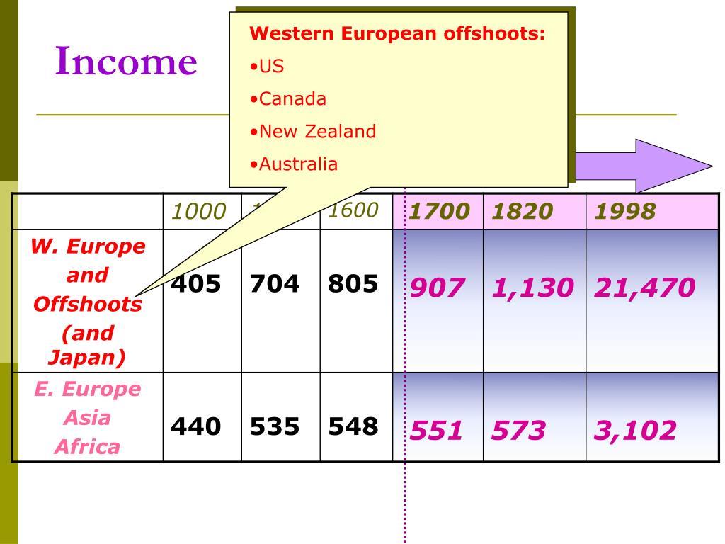 Western European offshoots: