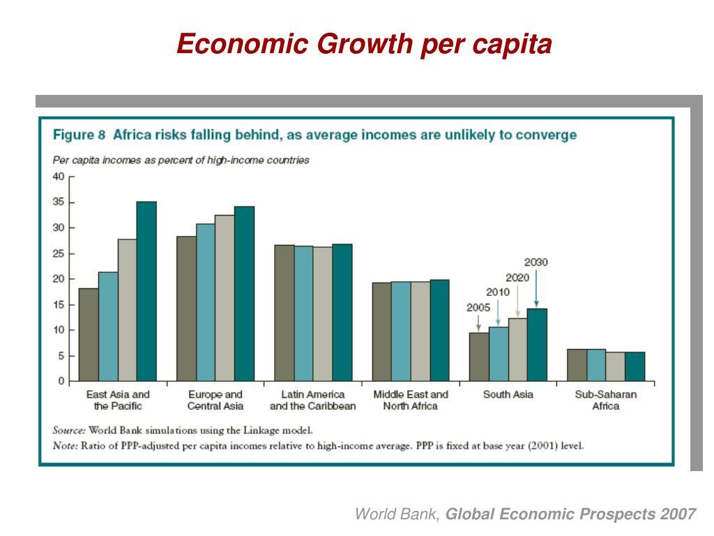 Economic Growth per capita