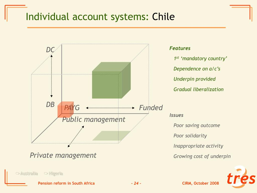 Individual account systems: