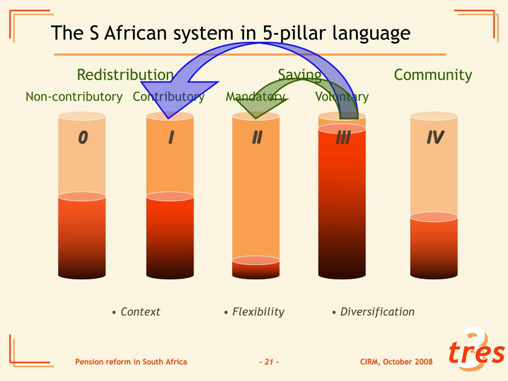 The S African system in 5-pillar language